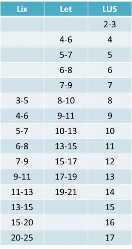 Tabel over lix-tal og let-tal